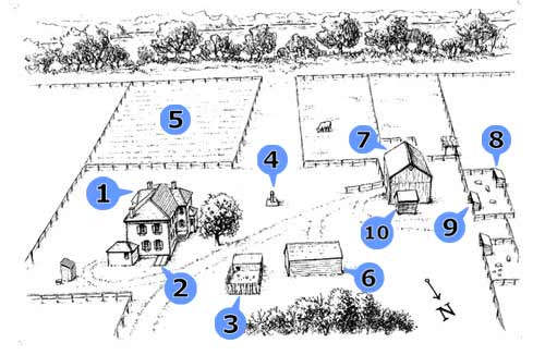 1) House; 2) Root Cellar; 3) Chicken House; 4) Water Pump; 5) Kitchen Garden; 6) Machine Shed; 7) Barn; 8) Outbuildings, 9) Sheep, Calf, Pig Pens; 10) Corn Crib